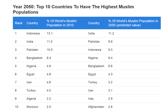 which is the fastest growing religion in world